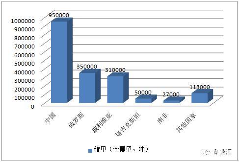亚洲色图日b_甲,乙两国的矿产资源储量,产量均居世界前列的是a.石油 b.有色金属c.